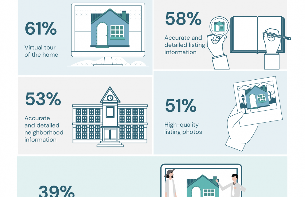 How Technology is Helping Buyers Navigate the Home Search Process [INFOGRAPHIC]