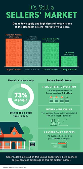 It's Still a Sellers' Market [INFOGRAPHIC]
